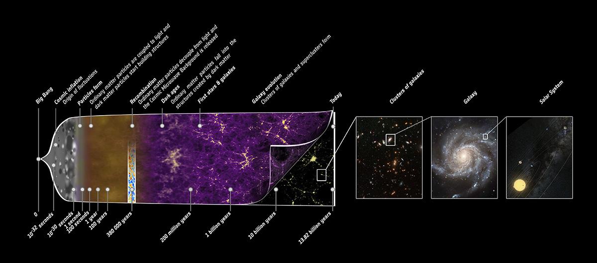 La historia del Universo según la misión Planck. ESA – C. Carreau