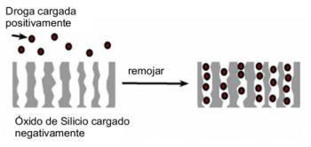 Figura 4: Captura de partículas de droga en una superficie de óxido de silicio. El óxido de silicio tiene una carga negativa y atrae a la droga adsorbiéndola en los poros.[1]