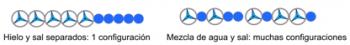 Figura 3. Representación esquemática de la mezcla de iones de agua y sal utilizando el modelo de Mercedes-Benz