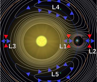 Figura 1. Curvas de potencial en torno a los 5 puntos de equilibrio (Wikipedia)
