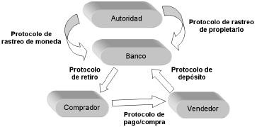 Figura 4. Dinero electrónico centralizado con protocolo de rastreo