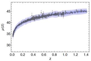 Figura 1b. Datos reales de supernovas que detallan la expansión acelerada del universo. Derecha: Modelo teórico simulado con estadísticas bayesianas. (Copyright 2014. Phys.Rev.D89, no.4, 043007).
