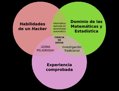 """Figura 4. Las regiones """"pictográficas"""" de las habilidades de un científico de datos."""
