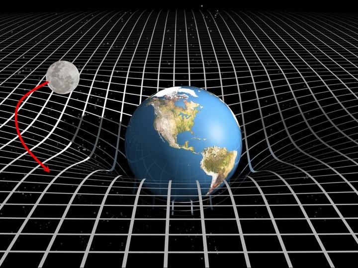 La Luna en caída libre alreadedor de la Tierra. Según Einstein, el espacio se curva por la presencia de la Tierra y esta curvatura es responsable de la trayectoria cerrada de la Luna alrededor de la Tierra, siguiendo una geodésica. La Luna en caída libre alreadedor de la Tierra. Según Einstein, el espacio se curva por la presencia de la Tierra y esta curvatura es responsable de la trayectoria cerrada de la Luna alrededor de la Tierra, siguiendo una geodésica.