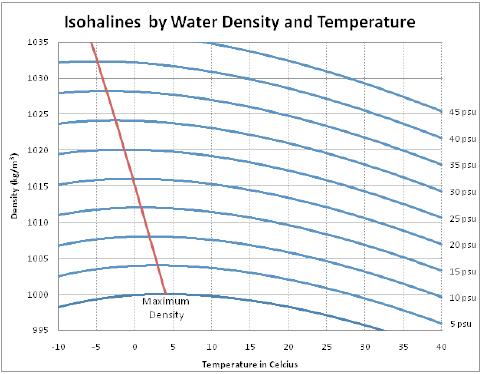 Figura 3: Densidad del agua como una función de la temperatura y la salinidad [4]. Un psu (practical saline unit) corresponde aproximadamente a un gramo de sal por kilogramo de agua.