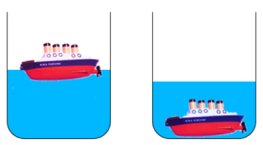 Figura 3: La reducción del nivel del mar después de que el hundimiento del Titanic.