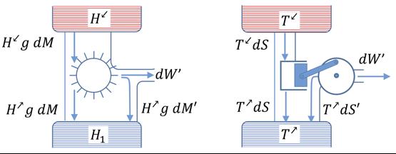 Figura 7. analogía entre un motor térmico y una rueda hidráulica [18]
