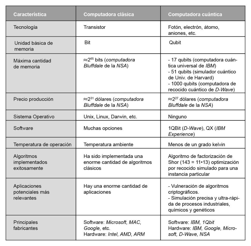 Tabla 1. Cuadro comparativo entre computadoras clásicas y cuánticas.