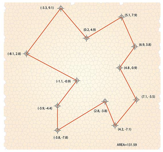 Usando el método presentado tenemos que el área es 131.59; sorprendentemente, las coordenadas de los vértices no son enteras, ni necesariamente positivas.