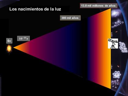 Fig. 3 Los dos nacimientos de la luz.