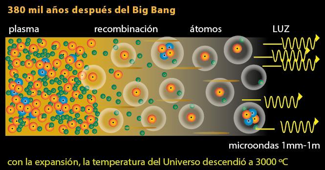 Fig.1: El Universo da a Luz.