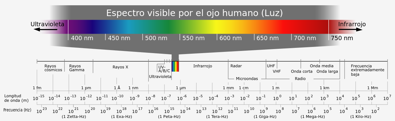 Figura 2. Espectro electromagnético. Publicado bajo la licencia CC BY-SA 3.0 vía Wikimedia Commons.
