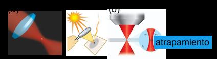 Figura 1. (a) Luz láser enfocada por un lente. (b) Luz del sol enfocada por el lente de la lupa. (c) pinza óptica, luz láser enfocada por objetivo de microscopio en una muestra de agua con micropartículas.