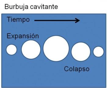 Figura 4. Expansión y colapso de explosión de vapor microscópica.