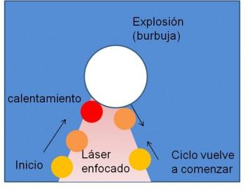 Figura 5. Motor microscópico de vapor en una pinza óptica