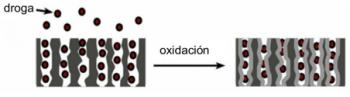 Figura 3: Una partícula de droga puede quedar atrapada al oxidar el silicio poroso. La oxidación produce una expansión que reduce los poros encerrando a la partícula.