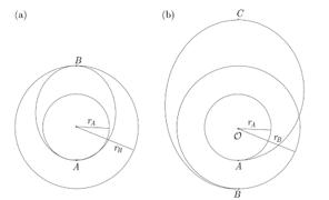 Figura 3. Transferencia de órbitas en naves espaciales