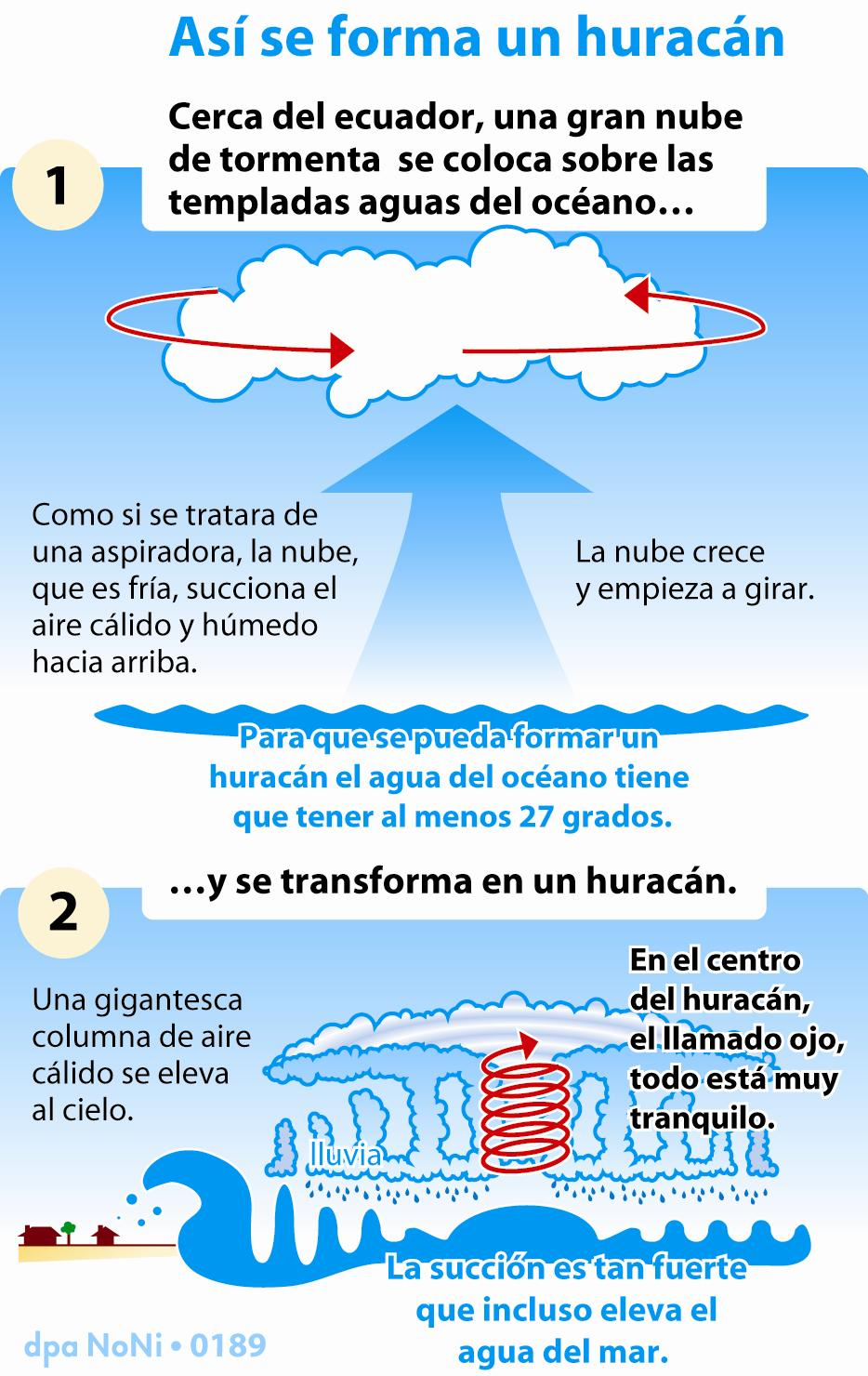 huracc3a1n-formacion
