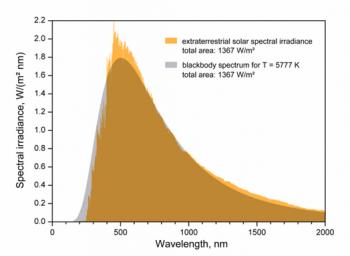 Figura 3. de Wikipedia. Obsérvese el máximo de irradiación de la fotosfera del Sol (amarillo) se produce aproximadamente a 5500 ºC que coincide con la predicción teórica para un cuerpo negro a esa temperatura.