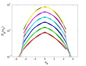 Figura 11. Gráfica semi-logarítmica de la distribución de diferencias de luminancia para la imagen de La Noche Estrellada. Las curvas de distribución, que se muestran en colores corresponden a distancias entre pixeles de R = 60, 240, 400, 600, 800 y 1200, de arriba hacia abajo, respectivamente.