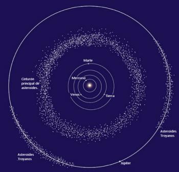Figura 2. Griegos y Troyanos de Júpiter (Wikipedia)