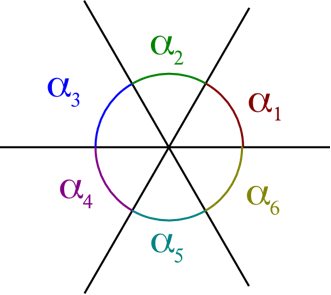 Figura 1. La suma de los ángulos internos αi de los vértices que convergen en un mismo punto debe ser igual a 360° para que se complete un círculo.