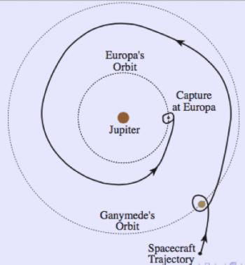 Figura 3. Un ejemplo realista de transferencia orbital