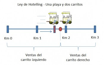 hotelling