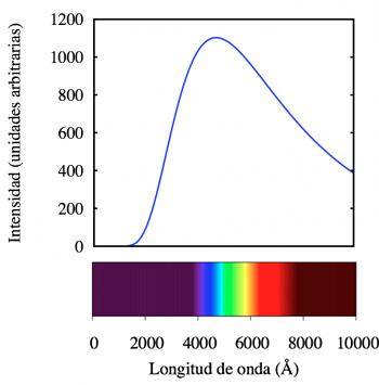 Figura 1. Espectro idealizado de una estrella azul.