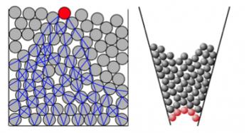 Figura 6. (a) Cadena de transmisión del estrés (nótese cómo algunas cadenas terminan en el borde) (b) Formación de arcos. de http://en.wikipedia.org/wiki/Granular_material