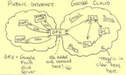 Figura 2: Ataque a la nube de Google (figura tomada del material de la NSA hecho público por The Guardian).