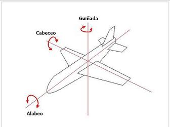 Figura 2. Principales ejes de rotación en un avión (Wikipedia)