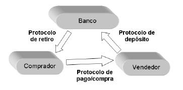 Figura 3. Esquema simple de dinero electrónico centralizado