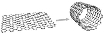 estructura-nanotubo-carbono-grafito