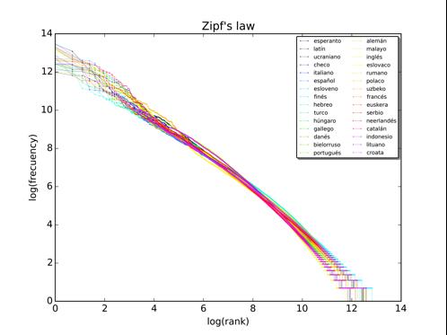 Figura 1. Logaritmo del número de veces que aparece una palabra graficada contra el logaritmo del rango para diversos idiomas.