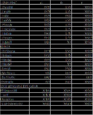 Tabla 1. Parámetros a y b de la ley beta-modificada [Naumis2008] para diversos lenguajes, obras musicales y secuencias genéticas.