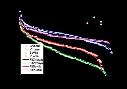 Figura 2. Logaritmo de la población en diversas localidades contra el rango. Los símbolos son los datos mientras que las curvas vienen de la ley beta-modificada.