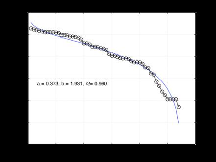 Figura 3. Logaritmo del número de veces que se repite una nota y su rango en las variaciones Goldberg de Bach. Los símbolos son los datos mientras que las curvas vienen de la ley beta-modificada