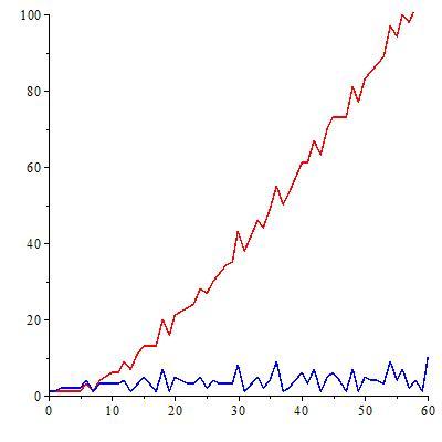 Figura 4 Tendencia del número de cifras del numerador (línea roja) y de cifras del denominador (línea azul) de los números de Bernoulli