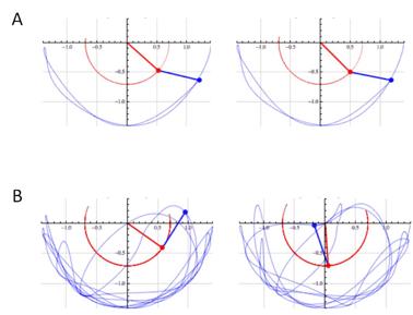 Figura 1. Efecto de las condiciones iniciales en las trayectorias de un péndulo doble. Dos cuerpos esféricos (rojo y azul) son conectados mediante varillas rígidas. A la derecha e izquierda de cada panel (Ay B) se muestran dos sistemas similares, ambos se mueven y dibujan las trayectorias señaladas. El panel A muestra los primeros instantes de movimiento de los dos sistemas de péndulos, mientras que el panel B muestra un tiempo más adelante. Obsérvese que las trayectorias son diferentes y esto fue resultado de tener condiciones iniciales ligeramente distintas. Los péndulos se han dejado oscilar desde la horizontal, es decir, se sujetan sobre la horizontal y se sueltan para que se muevan libremente. Sin embargo, en el caso de los péndulos de la derecha, el cuerpo rojo se ha soltado desde un ángulo de 5° con respecto a la horizontal (Tomado de la columna de la matemática Clara Grima, Tecnoxplora, 2015 [1]).