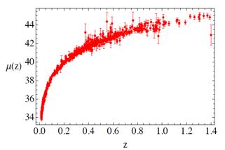 Figura 1a. Datos procesados usando el software Mathematica Wolfram (ver más abajo del artículo).