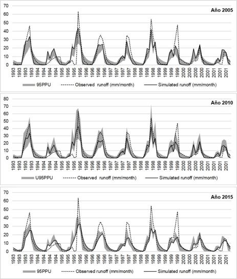 Figura 2. Comparación de datos de producción de agua simulados (simulated runoff) con datos de producción de agua observados en campo (observed runoff) medido en milímetros por mes, durante los años de cambios de vegetación (2005, 2010 y 2015), usando el software R y ArcSwat. (Copyright 2017. Doctoral Thesis Escamilla Rivera, V.)