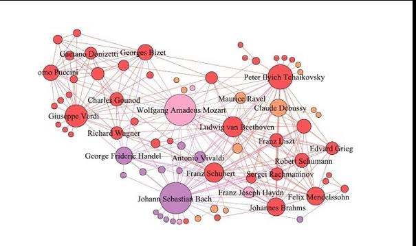Figura 3. La columna vertebral de la red compositor-compositor, proyectado desde la red CD-composer, revela el principal componente de la red. Los tamaños de nodos representan los grados de los compositores, y los colores representan sus períodos activos. (Copyright 2015. EPJ Data Science. Park, D. et al)