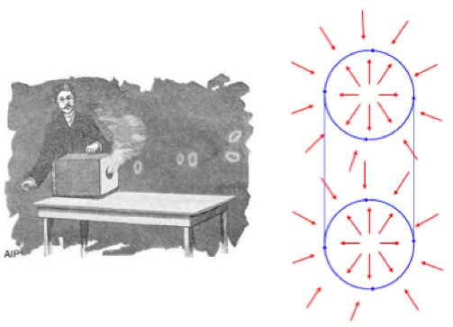 Figura 10. vórtices Cannon y sección de un anillo de humo.