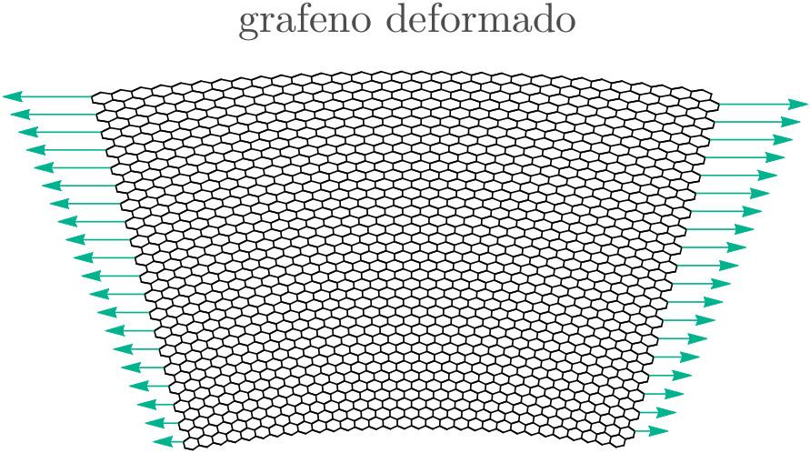 """Esquema de una deformación no uniforme del grafeno cuyos electrones sienten como si estuvieran en un """"campo magnético"""". Las fechas representan las tensiones necesarias para producir esta deformación tipo arco"""