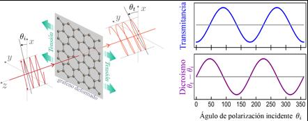 Representación esquemática del cambio en las propiedades ópticas del grafeno debido a tensiones mecánicas externas.