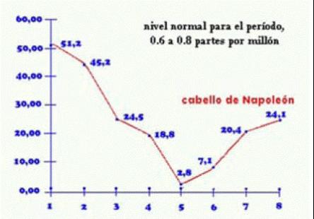 """Figura 6. Análisis de 8 secciones de un cabello de Napoleón. Mientras que la tasa normal en la época era de 0.08 ppm. la punta más elevada de la curva es de 51.2 ppm, cantidad enorme que sirvió como """"""""prueba"""" del envenenamiento."""