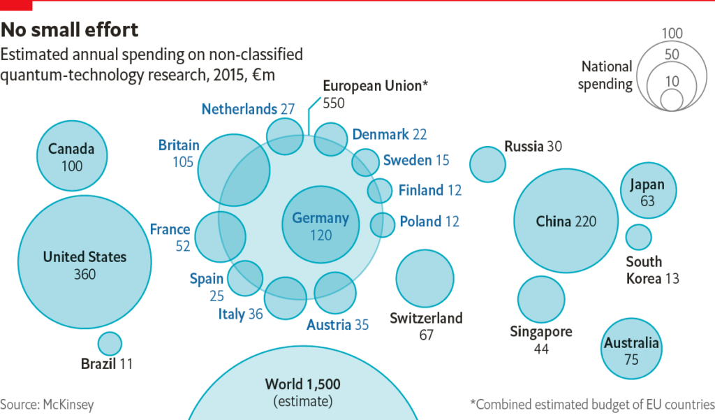 Figura 3. Inversión a nivel mundial en tecnología cuántica [Fuente The Economist]
