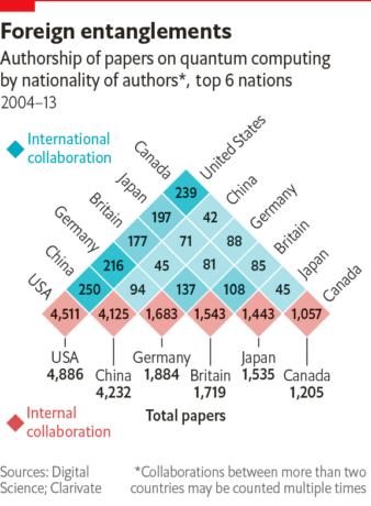 Figura 4. Colaboraciones internacionales en cómputo cuántico [Fuente The Economist]
