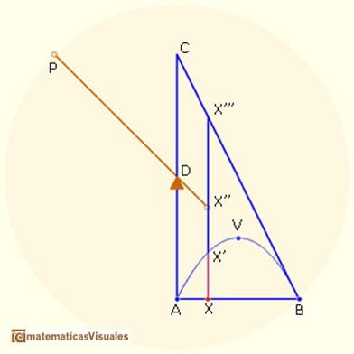 Figura 4. El uso de la palanca para medir la area de un segmento de parábola. Imagen en http://www.matematicasvisuales.com/html/historia/archimedes/parabola.html